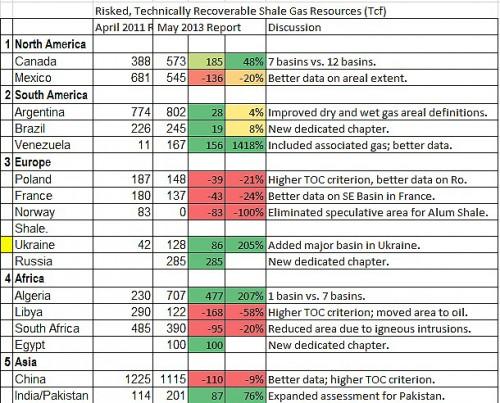 Динамика разведки сланцевого газа 2011-2013 годы