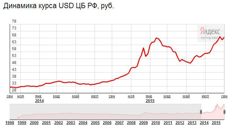 какой курс доллара будет натяжные