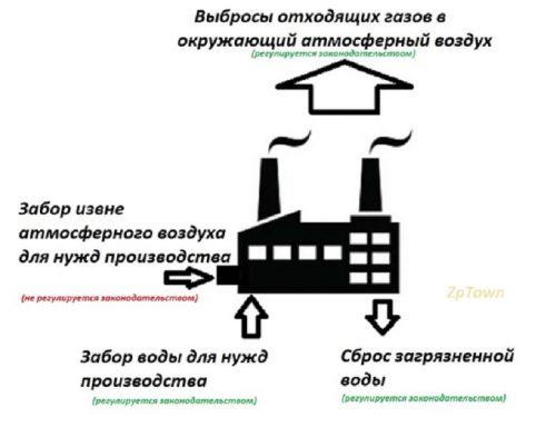 Примерно так на сегодняшний день обстоит дело в Украине с выбросами и заборов жизненно важных компонентов извне для работы промышленных предприятий
